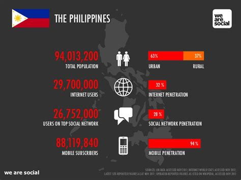 thesis about social media in philippines we are social s guide to social digital and mobile in