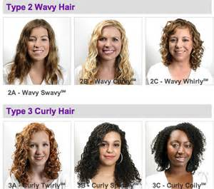 Curly Hair Types Chart by Your Hair Type And Curl Pattern Black Afro Hair