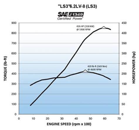camaro 6 2l v8 engine, camaro, free engine image for user