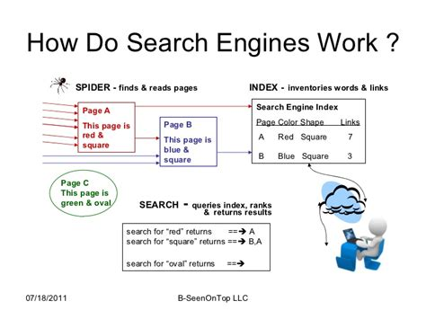 What Do Search For On How Do Search Engines Work A Visual Model
