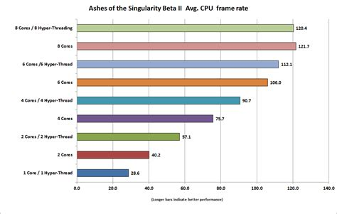bench mark rate tested how many cpu cores you really need for directx 12