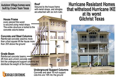 hurricane resistant buildings design and materials