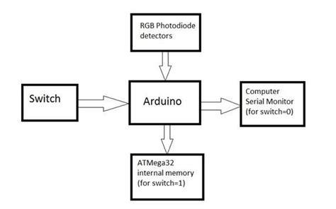 arduino block diagram block diagram of colour detector using arduino