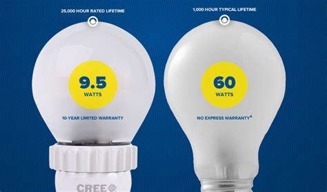 Sented Led Cree energy saving led lights win nobel physics prize cleanmpg
