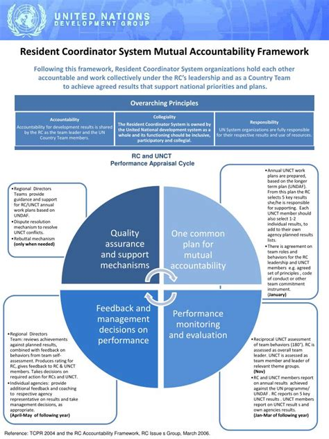 accountability framework template ppt resident coordinator system accountability