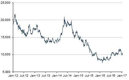 nickel price | historical charts, forecasts, & news