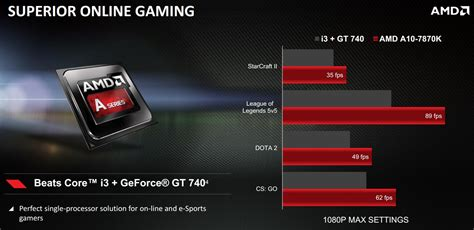 best amd gaming processor amd launches new top end a10 7870k with faster cpu gpu