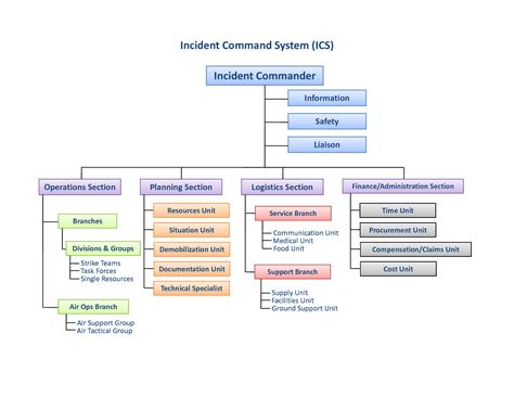 Search Results For Ics Organizational Chart Template Calendar 2015 Ics Organizational Chart Template