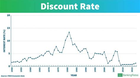 discount rates see interest rates the last 100 years gobankingrates