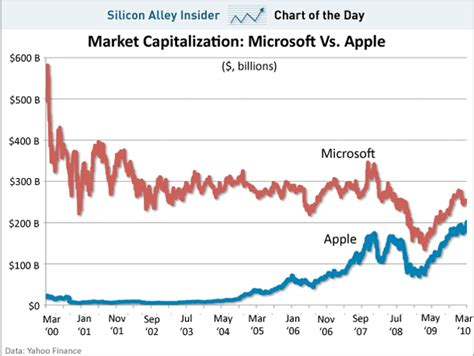 chart of the day apple s market cap shoots past 200