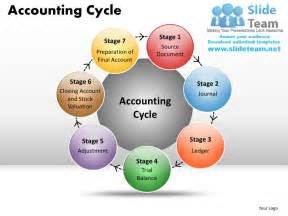 accounting cycle powerpoint presentation slides ppt templates