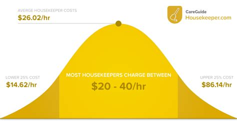 average price for house cleaning how much does house cleaning cost in 2017