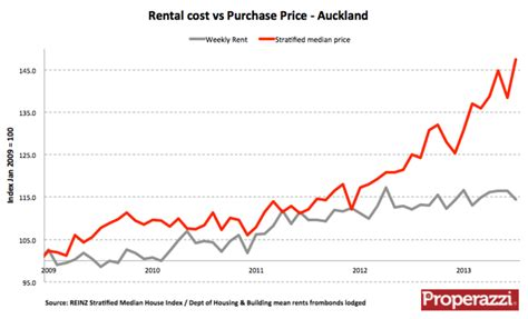 Auckland house prices shoot ahead of rents   The National