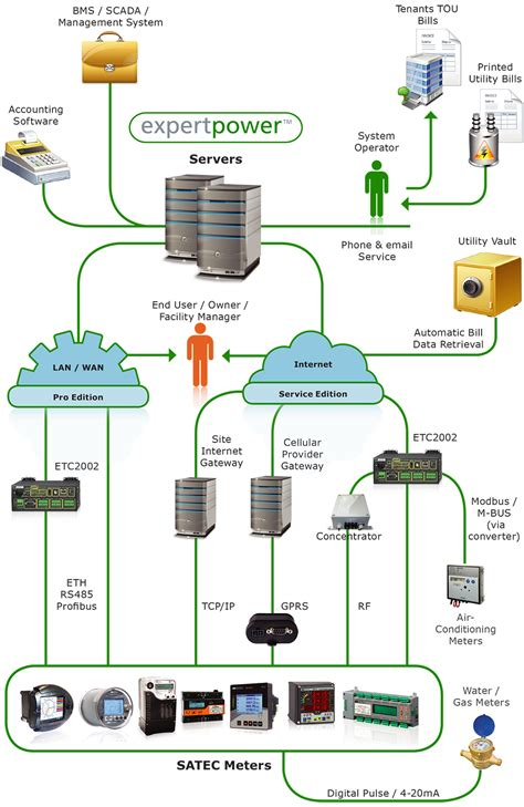 it system diagram expertpower satec