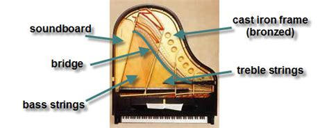 inside a piano diagram how to make a piano sing