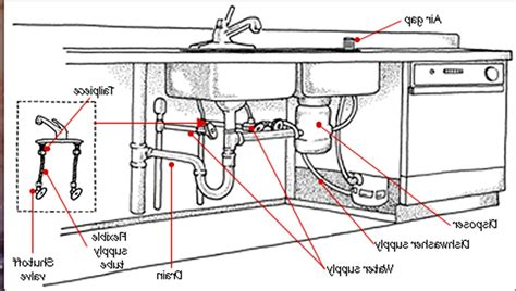 kitchen sink drain pipe plumbing parts bathroom from