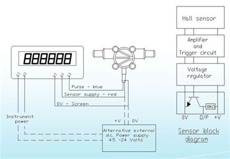turbine flow meters titan 800 series turbine flow