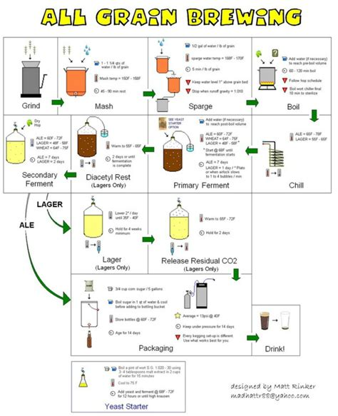 brewing flowchart all grain brewing flowchart zymurnauts
