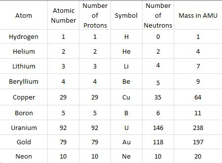 Number Of Protons Neutrons And Electrons In Neon by Atom Patterns Science Isn