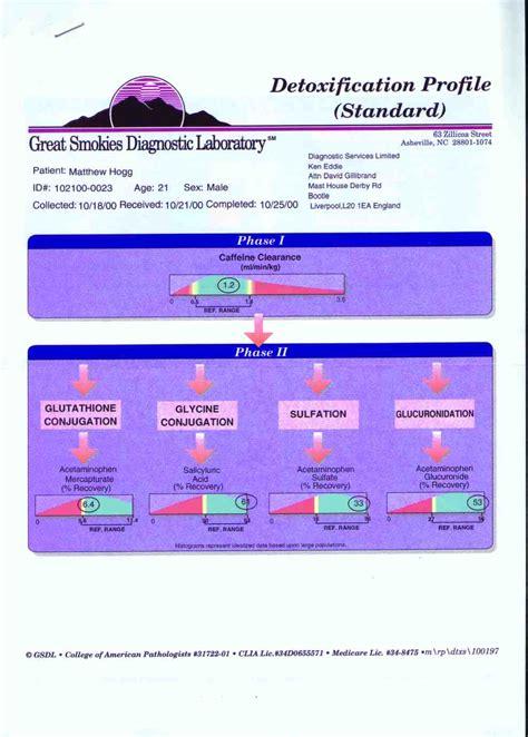 Aspirin Detox Test by Detoxification Profile Results The Pathological