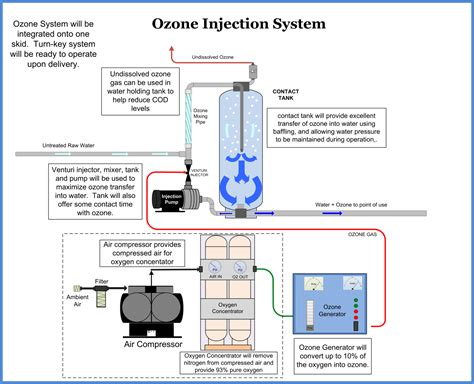 ozone treatment for house ozone generator wiring diagram electrical schematic