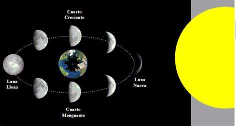 Fases De La Luna | fases de la luna new calendar template site