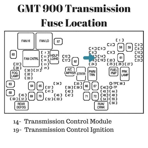 silverado sierra transmission fuse location drivetrain resource