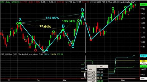 chart pattern recognition algorithm trader utilities and services from professional software