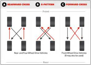Trailer Tire Rotation Tire Rotation Diagram Pictures To Pin On Pinsdaddy