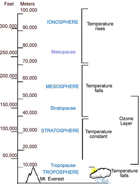 Atmosphere Layers Worksheet by Layers Of The Atmosphere Worksheet Lesupercoin Printables