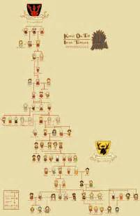 17 best images about of thrones on