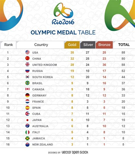 olympic medal table graphic free vector
