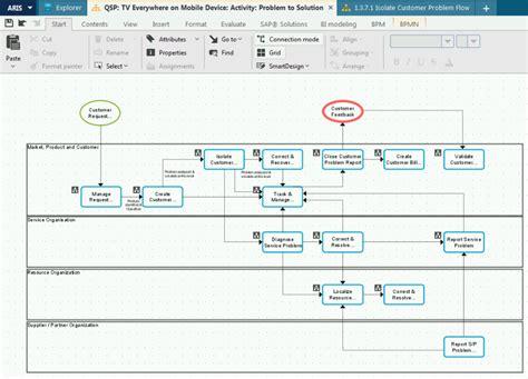 aris bpmn diagram tm forum frameworx for aris transware ag