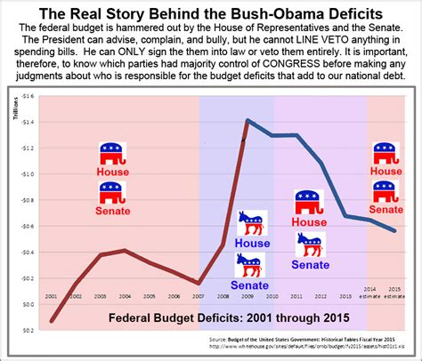 Bush Vs Obama Statistics 2015 | obama statistics since taking office the myth of obama