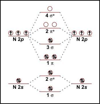 n2 energy level diagram h2g2 molecular orbital theory of chemical bonding
