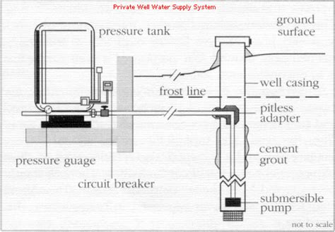 well water system diagram mr bills well service arlington marysville the