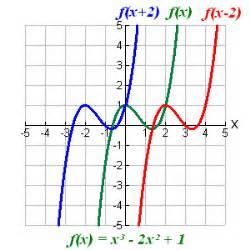 Drawing F X Graph by Fakhrani Blogs Business Mathematics