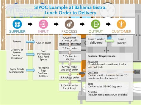 template undangan model twitter goleansixsigma com on twitter quot sipoc infographic exle