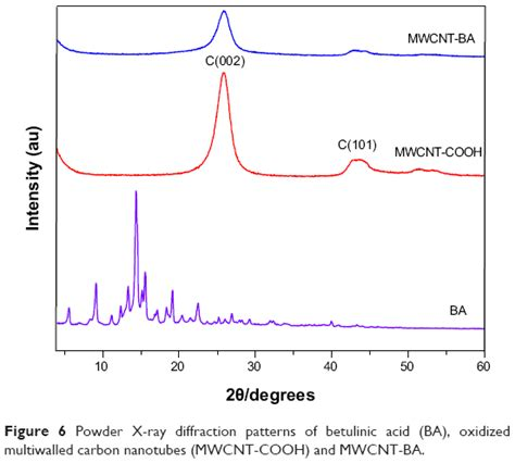 xrd pattern of carbon nanotube full text characterization and in vitro studies of the