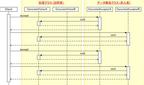java visitor pattern return type visitor パターン データ構造を表すクラスと それに対する処理を行うクラスを分離する データ構造を