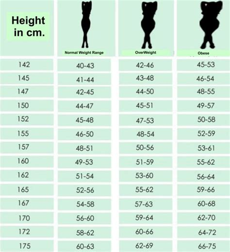 ideal picture height chart for women according to height what is your ideal