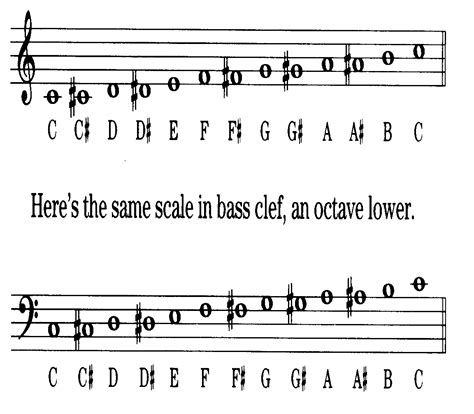 musical notes scale diagram untitled www mind