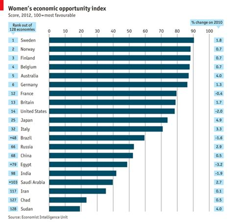 The Economist Mba Ranking 2012 by Where To Be Economic Opportunity For