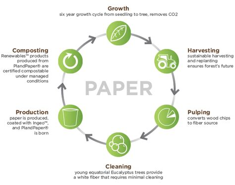 How To Make Paper Cycle - how to make paper cycle 28 images paper recycling