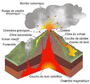 volcanique d 233 finition c est quoi