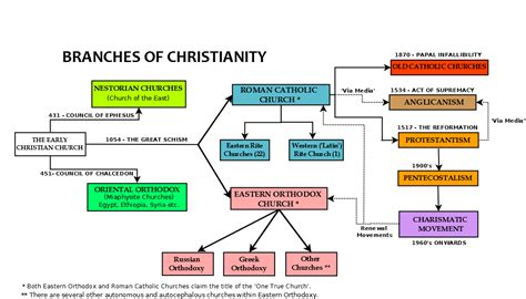 Good What Are The Beliefs Of The Pentecostal Church #4: Branches-of-Christianity.PNG