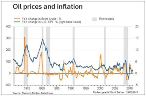 oil prices economics bibliographies cite this for me