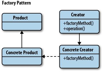 javascript pattern factory the factory pattern learning javascript design patterns