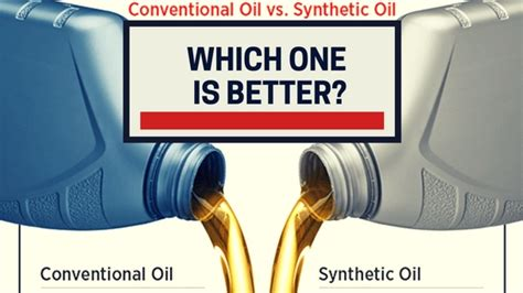 switching from synthetic to conventional synthetic out