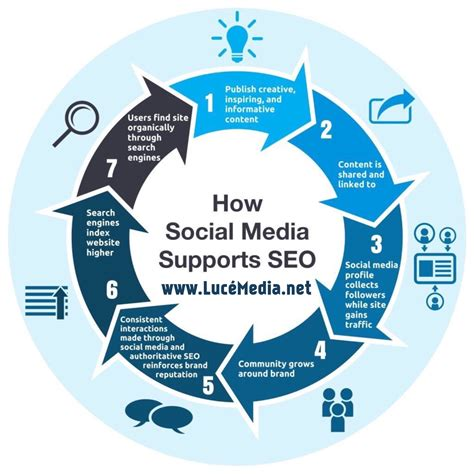 How To Search For On Social Media Why Your Content Needs Both Social Media And Search